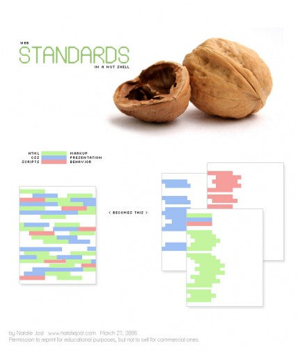 Le webdesign moderne en une image