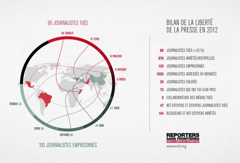 Bilan de la liberté de la presse dans le Monde en 2012