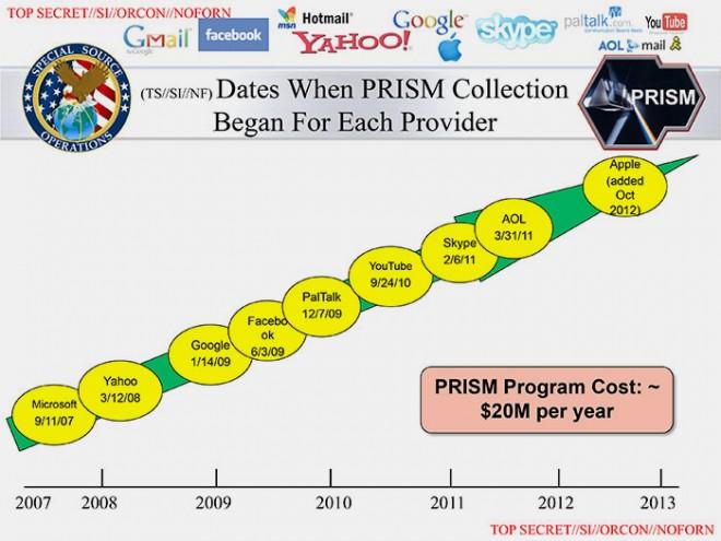 Le programme Prism